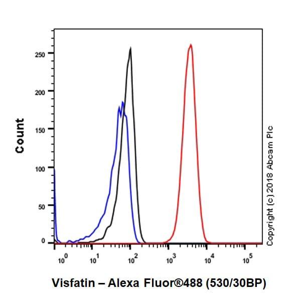 Flow Cytometry - Anti-Visfatin antibody [EPR21980] (ab236874)