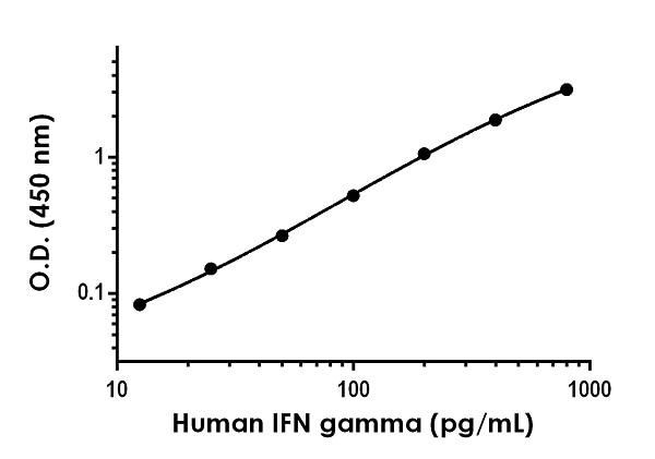 Example of human IFN gamma standard curve in Sample Diluent NS.