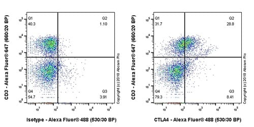 Flow Cytometry - Anti-CTLA4 antibody [EPR21972-205] - BSA and Azide free (ab237017)