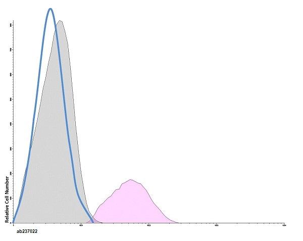 Flow Cytometry - Anti-F4/80 antibody [BM8] (CF405M) (ab237022)