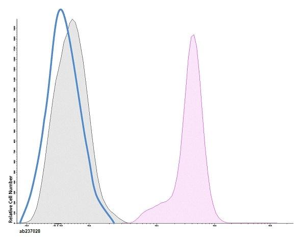Flow Cytometry - CF405M Anti-CD11b antibody [M170] (ab237028)
