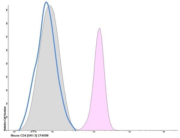 Flow Cytometry - Anti-CD4 antibody [GK1.5] (CF405M) (ab237029)