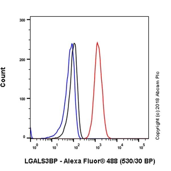 Flow Cytometry - Anti-LGALS3BP antibody [EPR21757-33] - BSA and Azide free (ab237031)