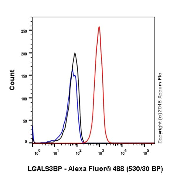 Flow Cytometry - Anti-LGALS3BP antibody [EPR21757-33] - BSA and Azide free (ab237031)