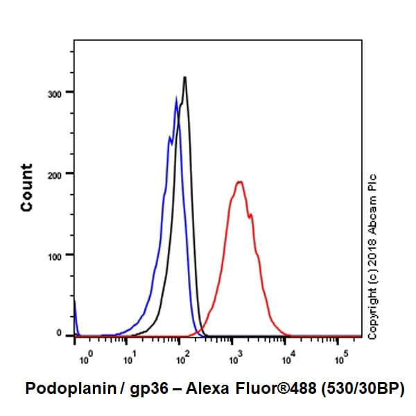 Flow Cytometry - Anti-Podoplanin / gp36 antibody [EPR22182] - BSA and Azide free (ab237033)