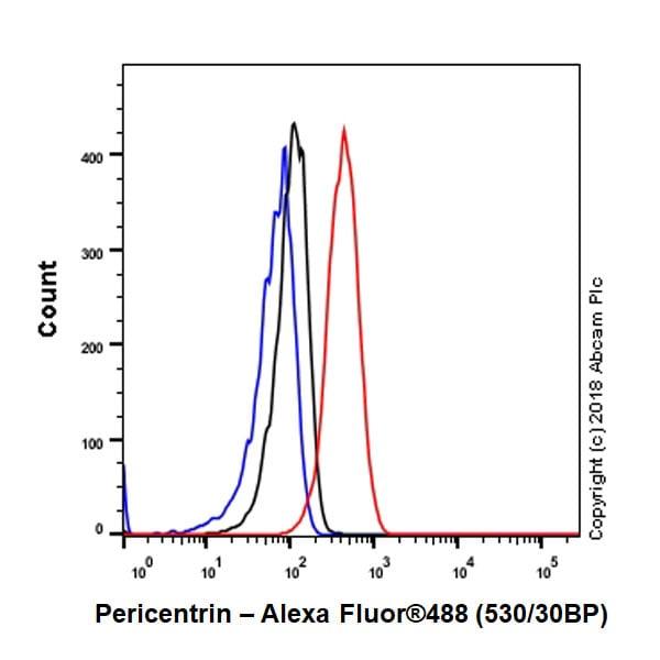 Flow Cytometry - Anti-Pericentrin antibody [EPR21987] - BSA and Azide free (ab237034)