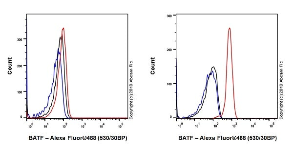 Flow Cytometry - Anti-BATF antibody [EPR21911-55] - BSA and Azide free (ab237038)
