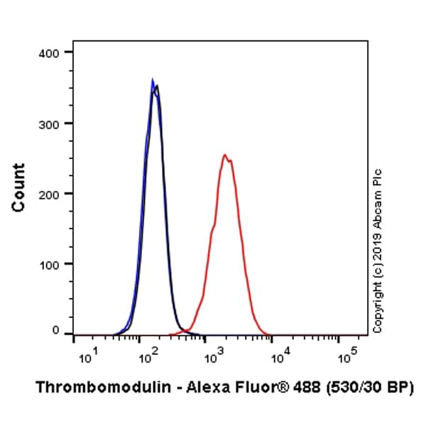 Flow Cytometry - Anti-Thrombomodulin antibody [EPR4051] (Alexa Fluor® 488) (ab237063)