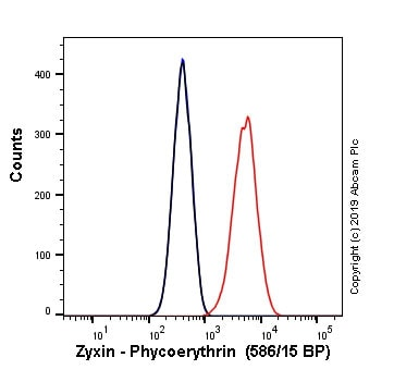 Flow Cytometry - PE Anti-Zyxin antibody [EPR4302] (ab237074)