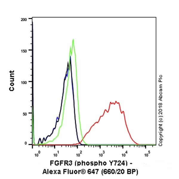 Flow Cytometry - Alexa Fluor® 647 Anti-FGFR3 (phospho Y724) antibody [EPR2281(3)] (ab237165)