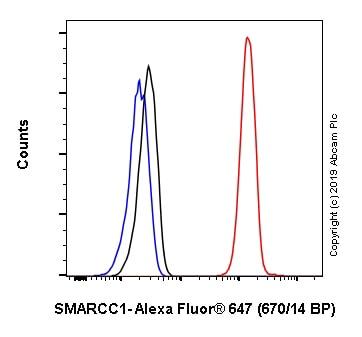 Flow Cytometry - Alexa Fluor® 647 Anti-SMARCC1/BAF155 antibody [EPR12395] (ab237173)