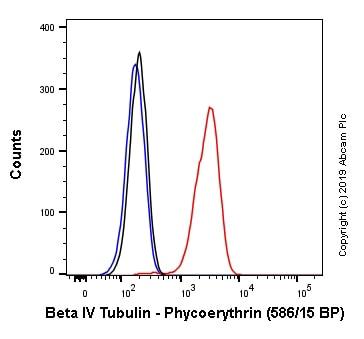 Flow Cytometry - Anti-beta IV Tubulin antibody [EPR16776] (Phycoerythrin) (ab237203)