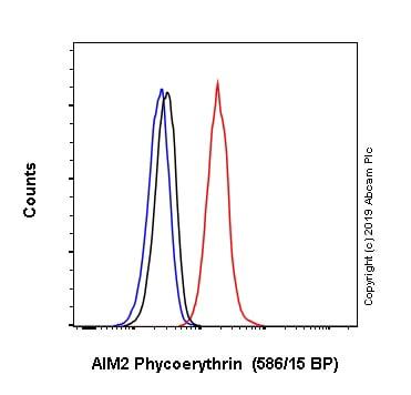 Flow Cytometry - Anti-AIM2 antibody [EPR18793] (Phycoerythrin) (ab237214)