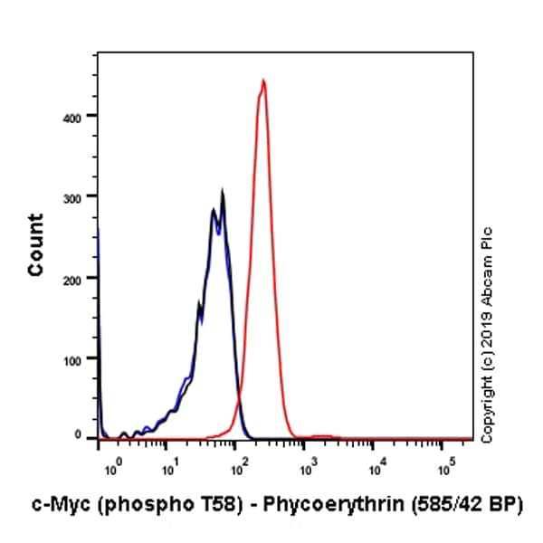 Flow Cytometry - PE Anti-c-Myc (phospho T58) antibody [EPR17923] (ab237249)