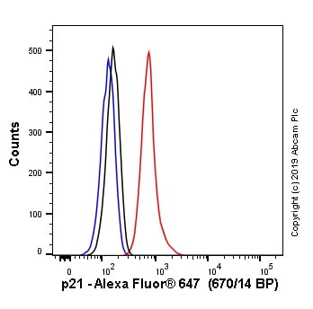 Flow Cytometry - Alexa Fluor® 647 Anti-p21 antibody [EPR18021] (ab237265)