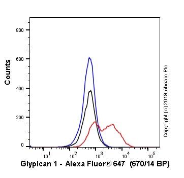 Flow Cytometry - Anti-Glypican 1/ GPC1 antibody [EPR19285] (Alexa Fluor® 647) (ab237290)