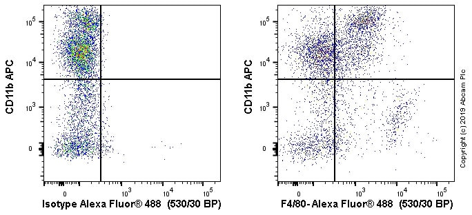 Flow Cytometry - Anti-F4/80 antibody [EPR20548] (Alexa Fluor® 488) (ab237331)