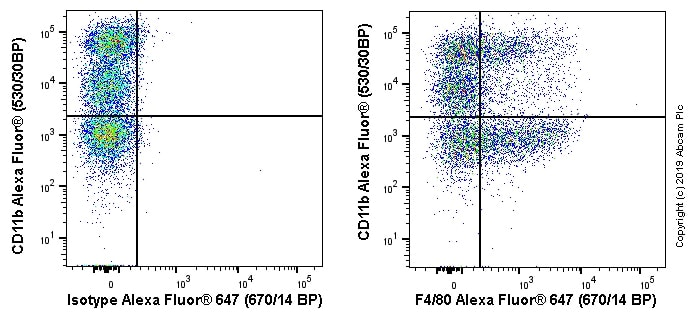 Flow Cytometry - Alexa Fluor® 647 Anti-F4/80 antibody [EPR20548] (ab237332)