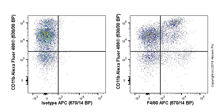 Flow Cytometry - APC Anti-F4/80 antibody [EPR20548] (ab237333)