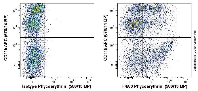 Flow Cytometry - Anti-F4/80 antibody [EPR20548] (Phycoerythrin) (ab237335)