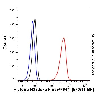 Flow Cytometry - Anti-Histone H3 (tri methyl K4) antibody [EPR20551-225] (Alexa Fluor® 647) (ab237341)