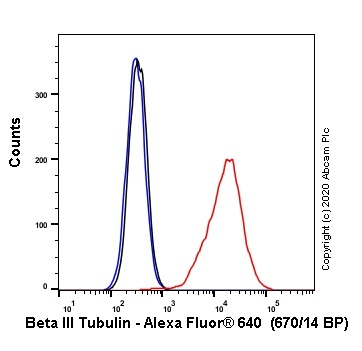 Flow Cytometry - Alexa Fluor® 647 Anti-beta III Tubulin antibody [EPR19591] (ab237351)