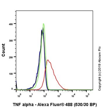 Flow Cytometry - Anti-TNF alpha antibody [EPR20972] (Alexa Fluor® 488) (ab237353)