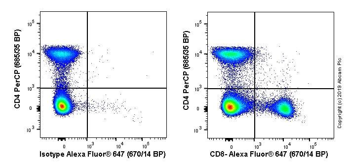 Flow Cytometry - Alexa Fluor® 647 Anti-CD8 alpha antibody [EPR21769] (ab237365)