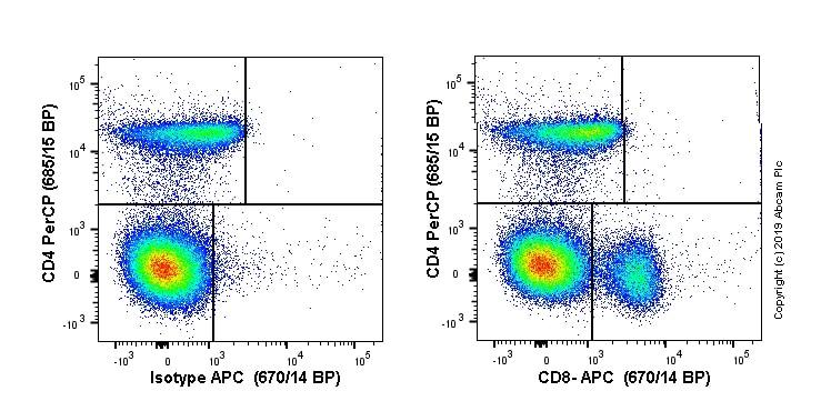 Flow Cytometry - Anti-CD8 alpha antibody [EPR21769] (Allophycocyanin) (ab237368)