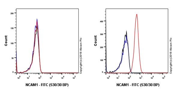 Flow Cytometry - Anti-NCAM1 antibody [EPR21827] (FITC) (ab237382)