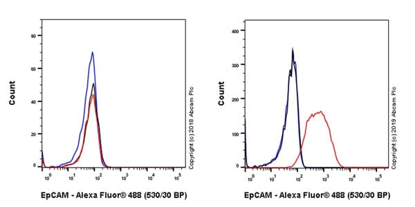 Flow Cytometry - Anti-EpCAM antibody [EPR20533-63] (Alexa Fluor® 488) (ab237384)