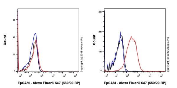 Flow Cytometry - Anti-EpCAM antibody [EPR20533-63] (Alexa Fluor® 647) (ab237385)