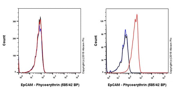 Flow Cytometry - PE Anti-EpCAM antibody [EPR20533-63] (ab237387)