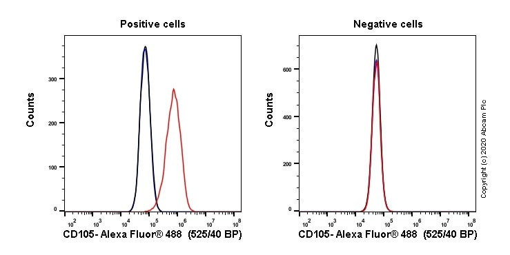 Flow Cytometry - Alexa Fluor® 488 Anti-CD105 antibody [EPR21846] (ab237388)