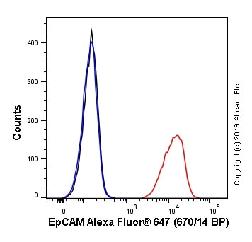 Flow Cytometry - Anti-EpCAM antibody [EPR20532-225] (Alexa Fluor® 647) (ab237396)