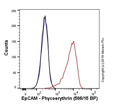 Flow Cytometry - PE Anti-EpCAM antibody [EPR20532-225] (ab237397)