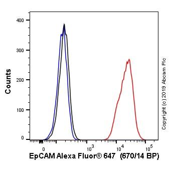 Flow Cytometry - APC Anti-EpCAM antibody [EPR20532-225] (ab237398)