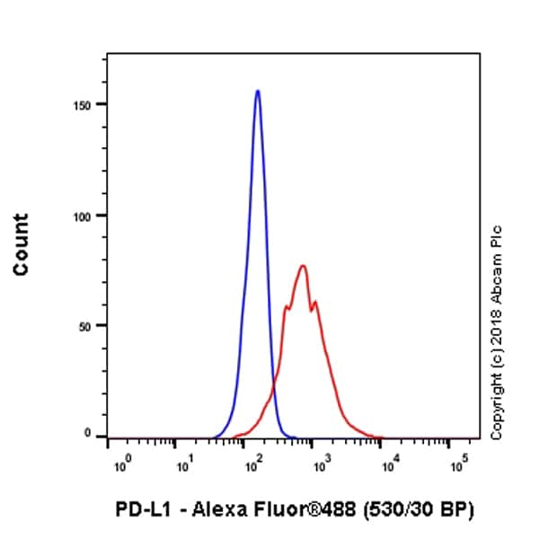 Flow Cytometry - Anti-PD-L1 antibody [73-10] (Alexa Fluor® 488) (ab237402)