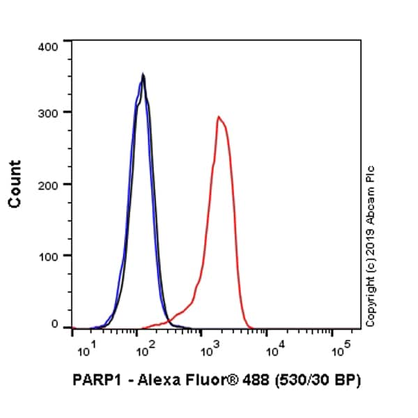 Flow Cytometry - Anti-PARP1 antibody [E102] (Alexa Fluor® 488) (ab237411)