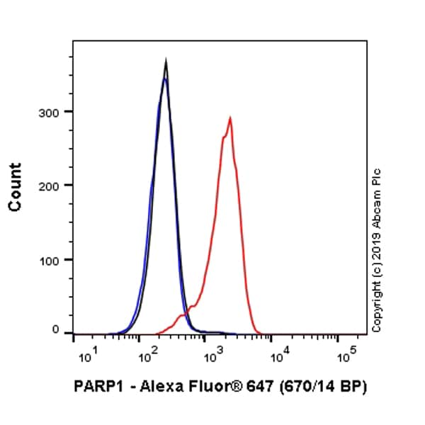 Flow Cytometry - Anti-PARP1 antibody [E102] (Alexa Fluor® 647) (ab237412)