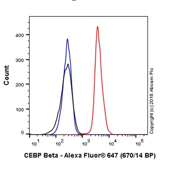 Flow Cytometry - Anti-CEBP Beta antibody [E299] (Alexa Fluor® 647) (ab237415)