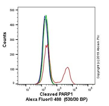 Flow Cytometry - Alexa Fluor® 488 Anti-Cleaved PARP1 antibody [Y34] (ab237432)