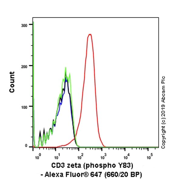 Flow Cytometry - Anti-CD3 zeta (phospho Y83) antibody [EP776(2)Y] (Alexa Fluor® 647) (ab237452)
