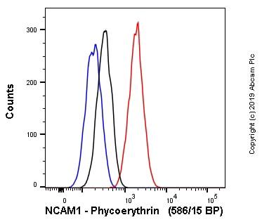 Flow Cytometry - Anti-NCAM1 antibody [EP2567Y] (Phycoerythrin) (ab237457)