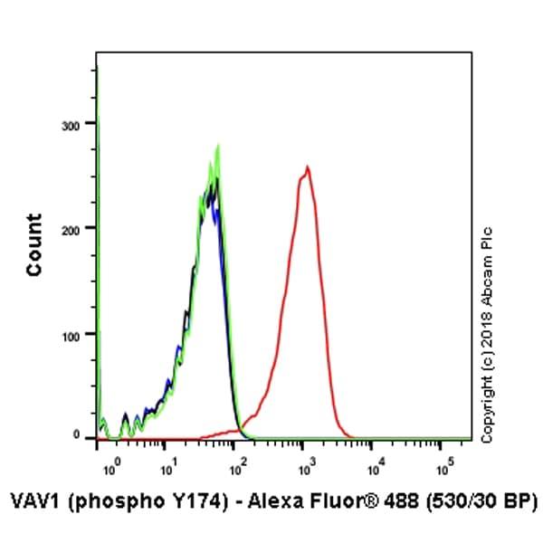 Flow Cytometry - Alexa Fluor® 488 Anti-VAV1 (phospho Y174) antibody [EP510Y] (ab237470)