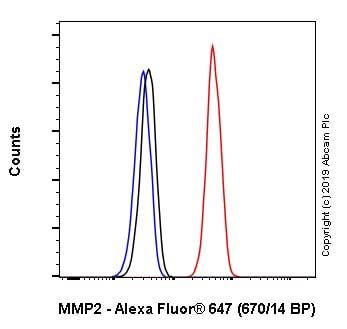 Flow Cytometry - Anti-MMP2 antibody [EPR1184] (Alexa Fluor® 647) (ab237474)
