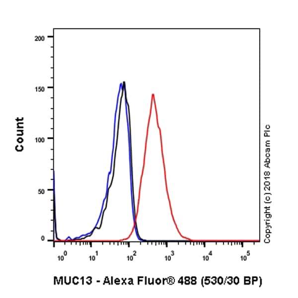 Flow Cytometry - Anti-MUC13 antibody [EPR21901] - BSA and Azide free (ab237590)