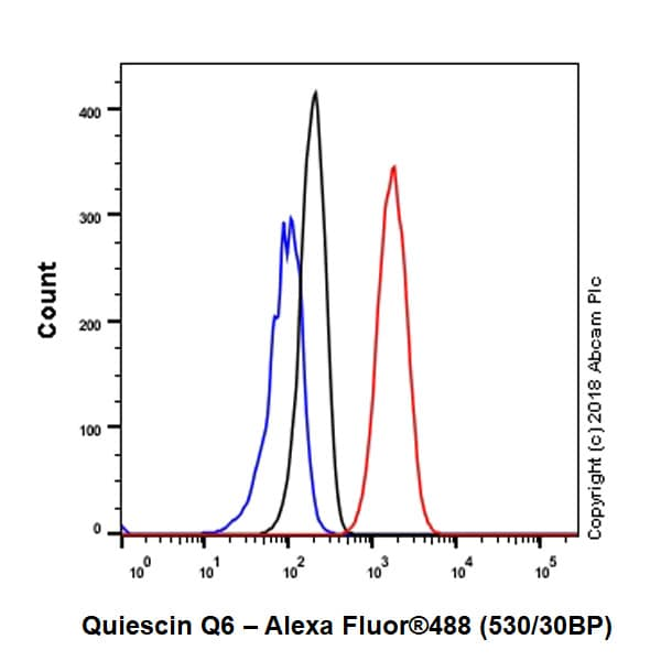Flow Cytometry - Anti-Quiescin Q6 antibody [EPR21866] - BSA and Azide free (ab237600)
