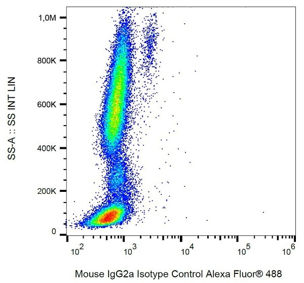 Flow Cytometry - Alexa Fluor® 488 Mouse IgG2a monoclonal [PPV-04] - Isotype Control (ab237608)