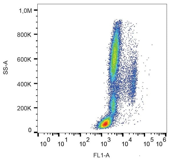Flow Cytometry - Alexa Fluor® 488 Mouse IgG2a monoclonal [MOPC-173] - Isotype Control (ab237609)